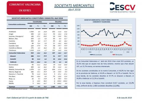 SOCIETATS MERCANTILS Abril 2018