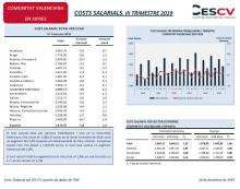 COSTS SALARIALS. III TRIMESTRE 2019